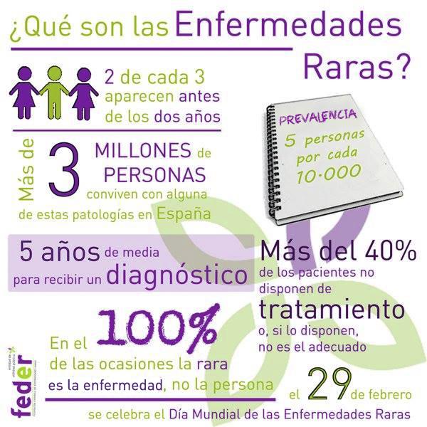 Infografía Enfermedades Raras
